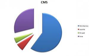 wykres cms MPI serwis